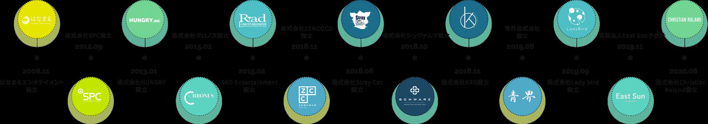 company_history@2x_new